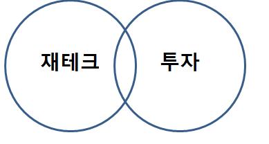 재테크와 투자의 관계.png